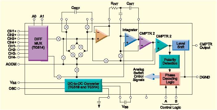 Структурная схема АЦП серии